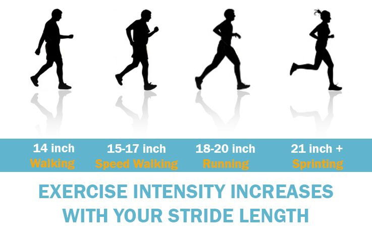 Cross Trainer Stride Length